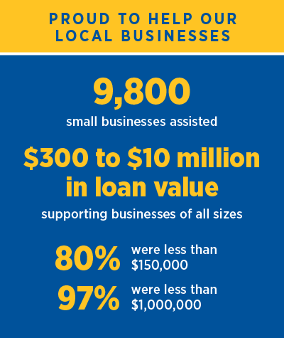 PPP stats 8,700 small businesses assisted